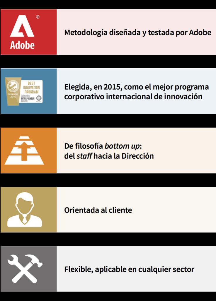 Adobe Kickbox: Innovación ágil dentro de la organización