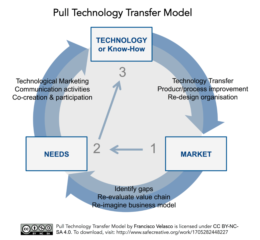 Pull Tech Transfer Model © FVelasco