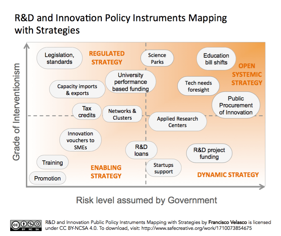 R&D and Innovation Policy Instruments Mapping with Strategies