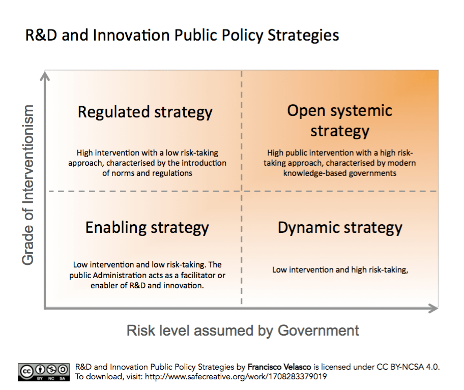 R&D and Innovation Public Policy Strategies c Francisco Velasco