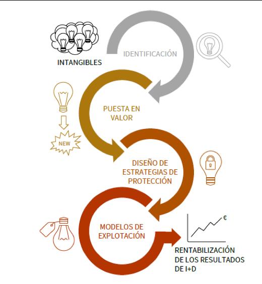 FIGURA 3 - Proceso de rentabilización de los activos intangibles