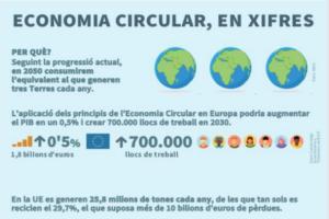 Economia Circular, en xifres
